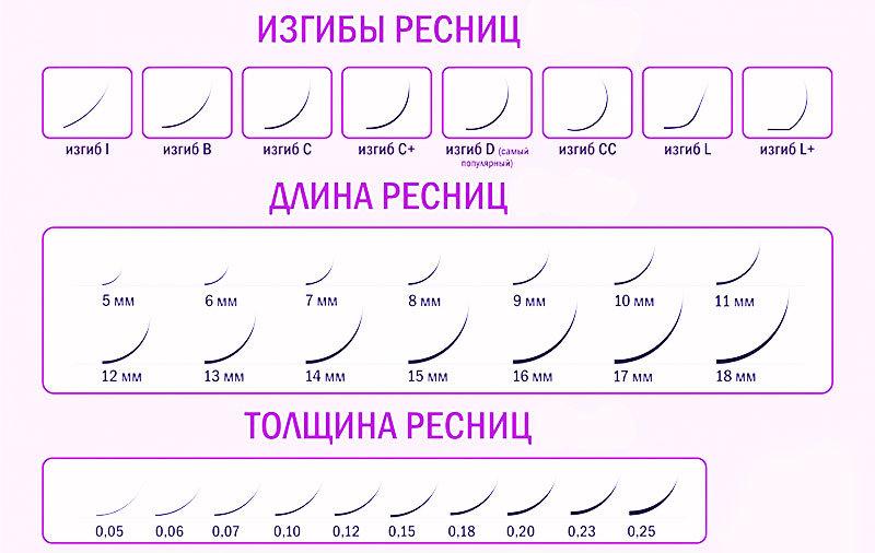 формы ресничек