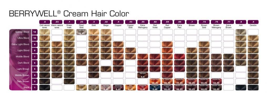 Краска для волос Берривелл и ее палитра