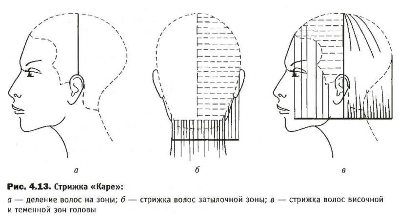 схема стрижки каре